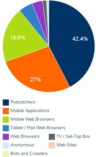 Stats - Distribution