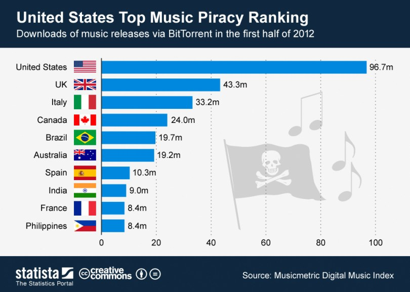 ChartOfTheDay_614_Music_downloads_via_BitTorrent_in_the_first_half_of_2012_n