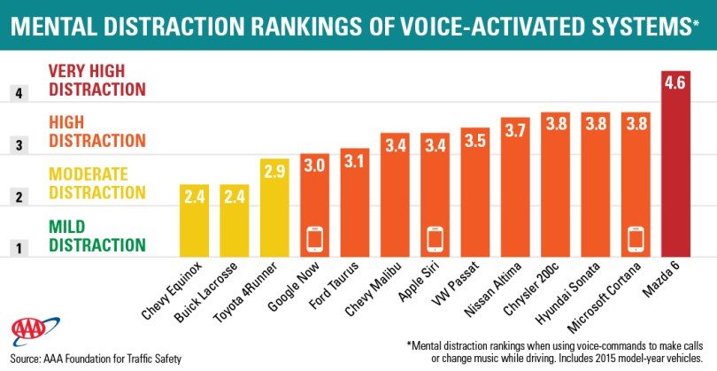 Distraction-Rankings-by-Vehicle-System