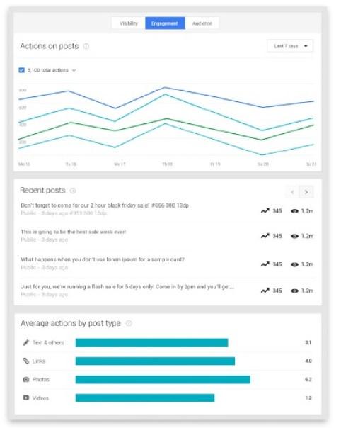 Engagement-Statistiques-Google+