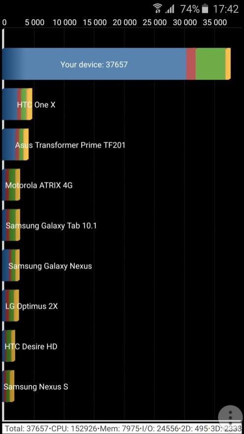 Galaxy S6 Edge Quadrant