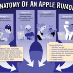 Anatomy-of-an-Apple-Rumor-PC-Mag-thumb-550xauto-72136