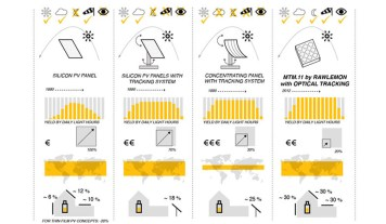 Solar Energy Comparison