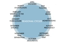 seasonalcycles
