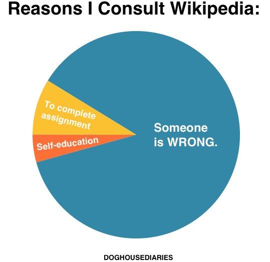 Reasons I Consult Wikipedia Pie Chart