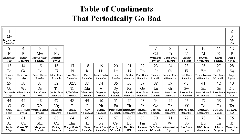 Please note that the information featured in this table may not be accurate.