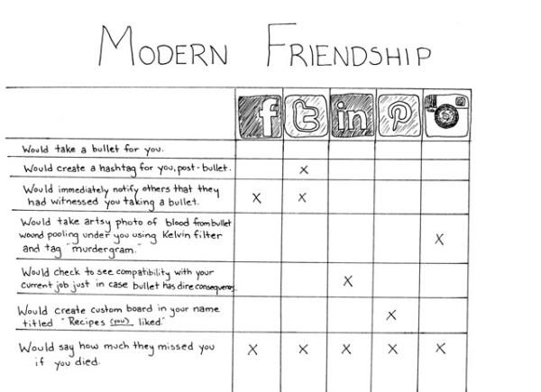 friendship-chart