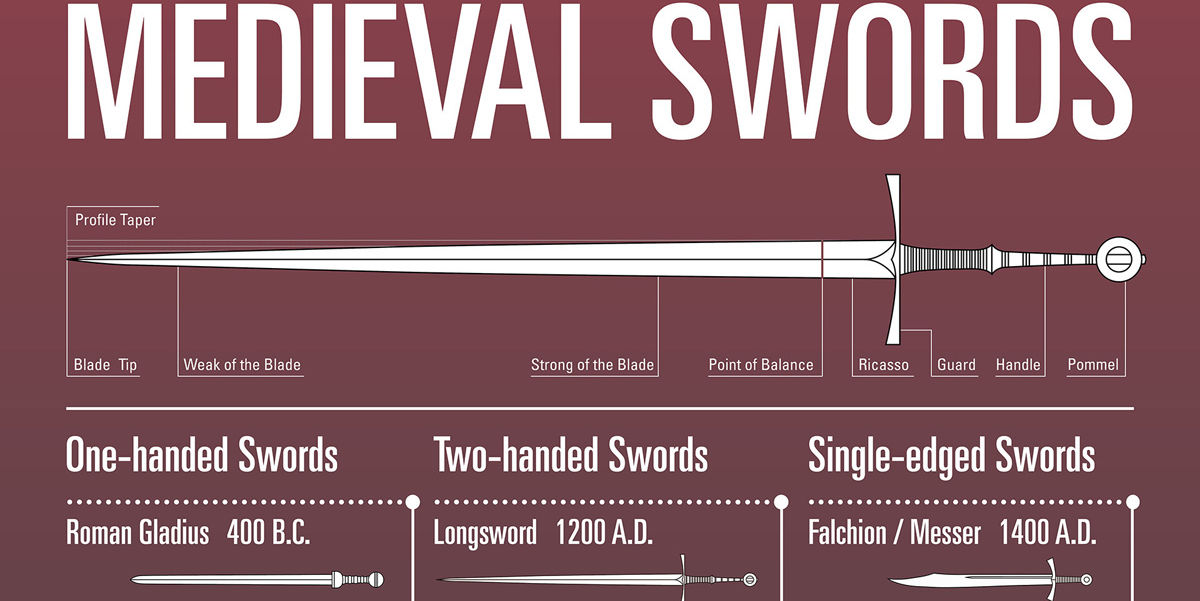 A Brief Guide to Medieval Swords Infographic