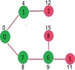 dijkstra algorithhm