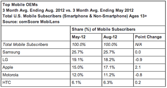 comScore Top Mobile OEMs