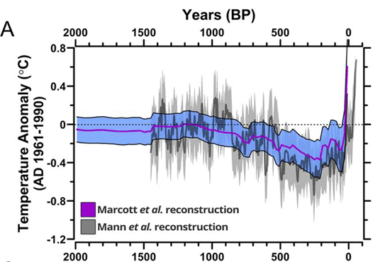 Chart showing global temperature changes for the past 2,000 years