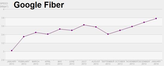 Google Fiber bandwidth - Netflix speeds graphed