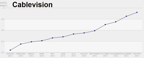 Cablevision bandwidth - Netflix speeds graphed