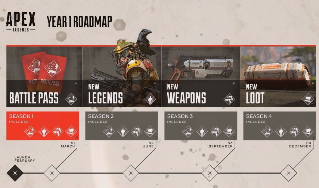 Apex Legends Roadmap