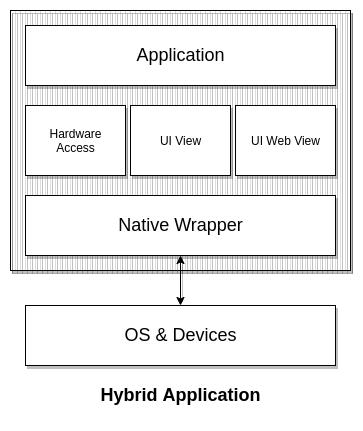Ionic framework architecture