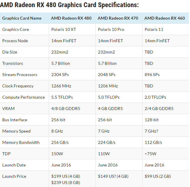 AMD RX 480 vs 470 vs 460