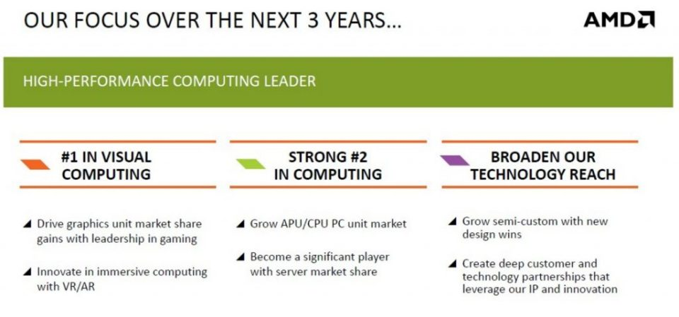 AMDs Focus over the next 3 years