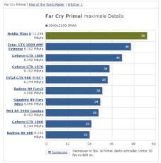 NVIDIA TITAN X Far Cry Primal @ 4K