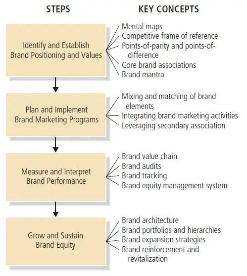 Strategic-brand-management-process-Geektonight