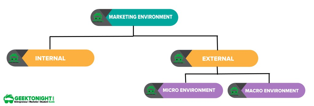 types-of-marketing -environment -Geektonight