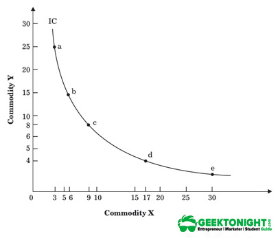 Indifference Curve for Substitutes X and Y