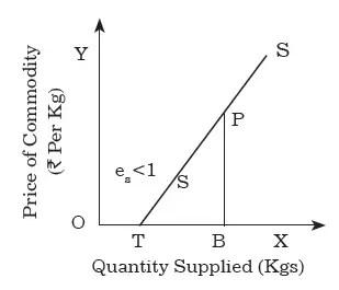 Point method When TB less than OB
