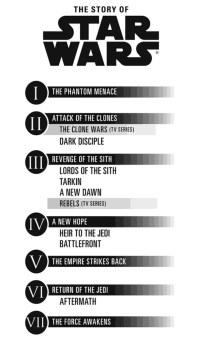 Star Wars Canon Timeline