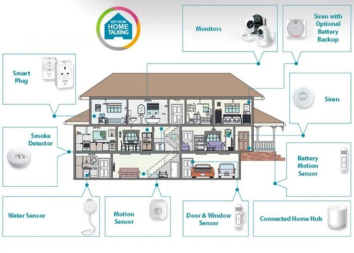 Image Result For Smart Homes Of The Future