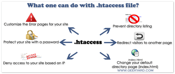Uses of .htaccess file for Apache Servers
