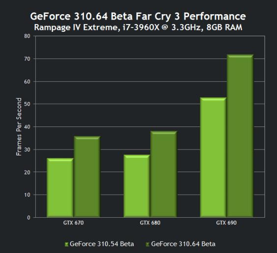 Far Cry 3 310.64 Beta Performance