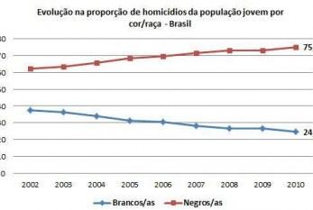 Epidemia de mortes de jovens negros e pobres no Brasil
