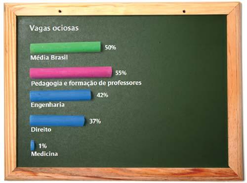 Fonte: Censo da Educação Superior 2009. Fotos Dercílio. Ilustraçao Victor Malta