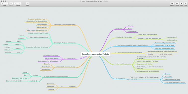 como-escrever-um-artigo-perfeito-mapa-mental-mindnode