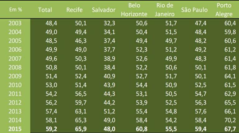 Razão da média anual do rendimento médio real do trabalho principal - (preto ou pardo/branco). Fonte: IBGE