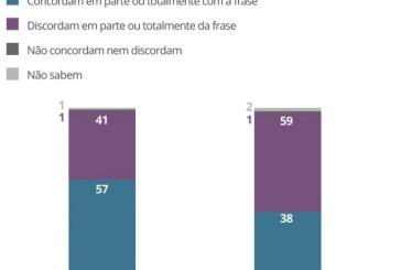 38% concordam e 59% discordam da frase: 'Mulheres ganham menos do que homens no mercado de trabalho por serem mulheres'