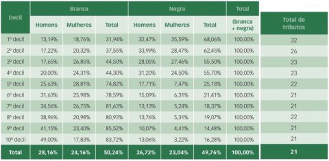 Tabela eu mostra as implicações do sistema tributário brasileiro nas desigualdades de renda.