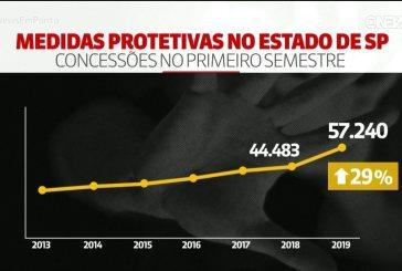 Medidas protetivas concedidas a mulheres aumentam 29% em 2019 em SP