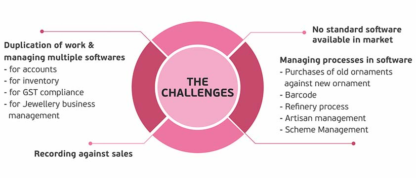 The-Challenges
