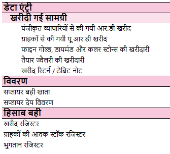 Purchase-Management-Hindi
