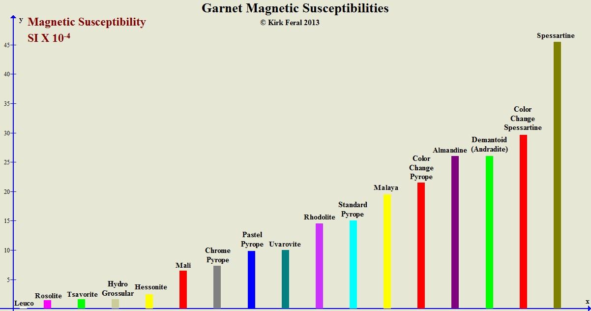 Garnet Magnetism