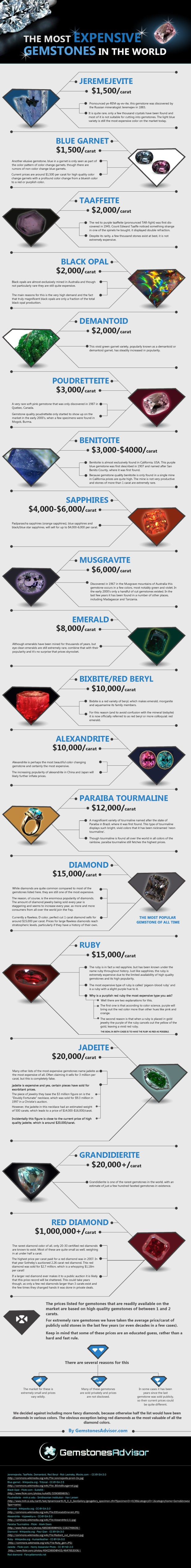 most expensive gemstones infographic