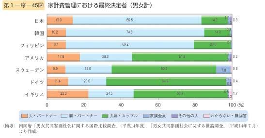 第45図 家計費管理における最終決定者(男女計)