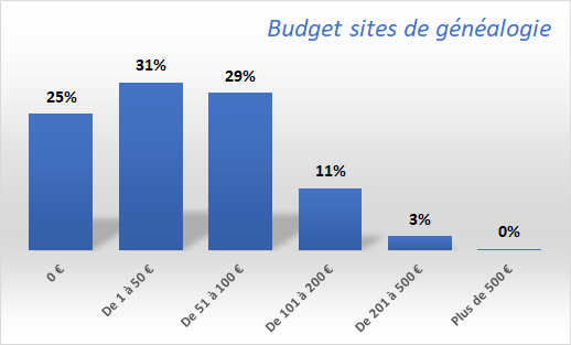 Budget-sites-de-généalogie