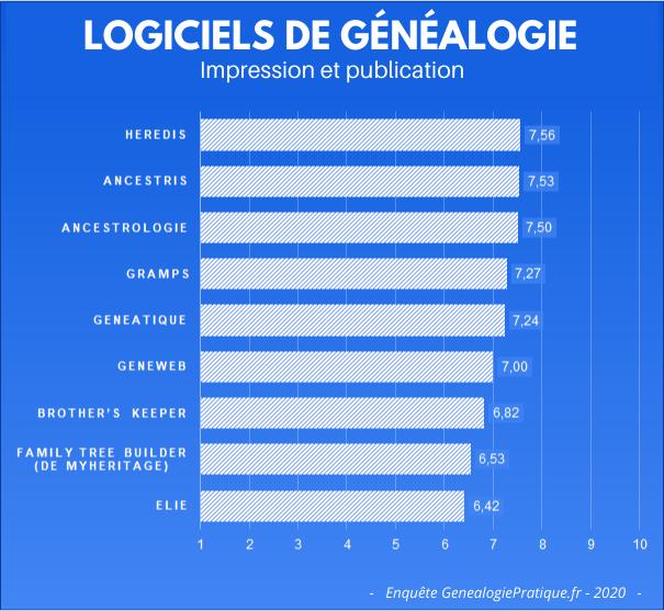 Logiciels de généalogie - votre avis sur l'Impression et la publication