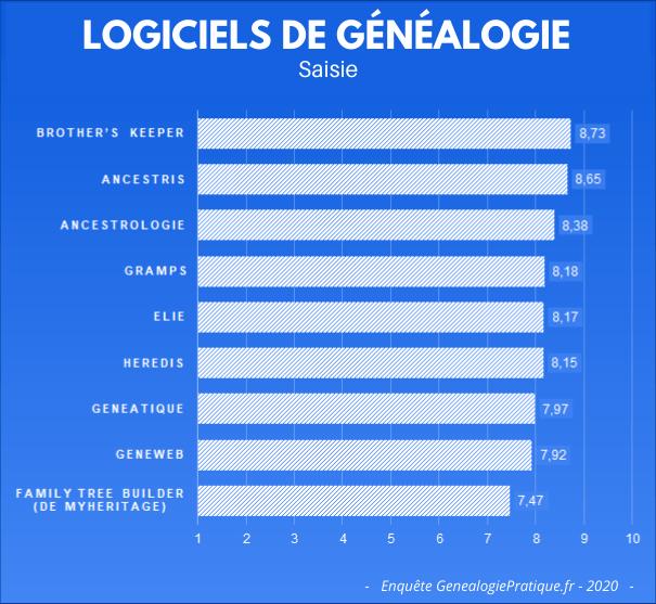 Logiciels de généalogie - Votre avis à propos de la saisie basique.
