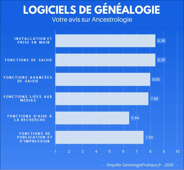 Logiciels de généalogie - Votre avis sur Ancestrologie