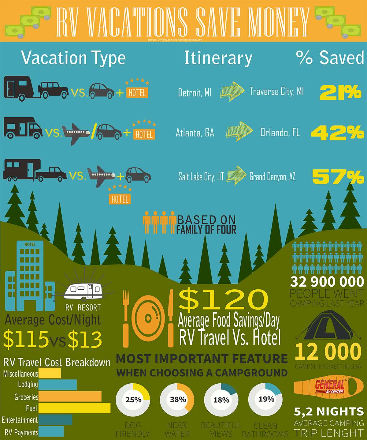 Rv Vacations Save Money Welcome To The General Rv Blog