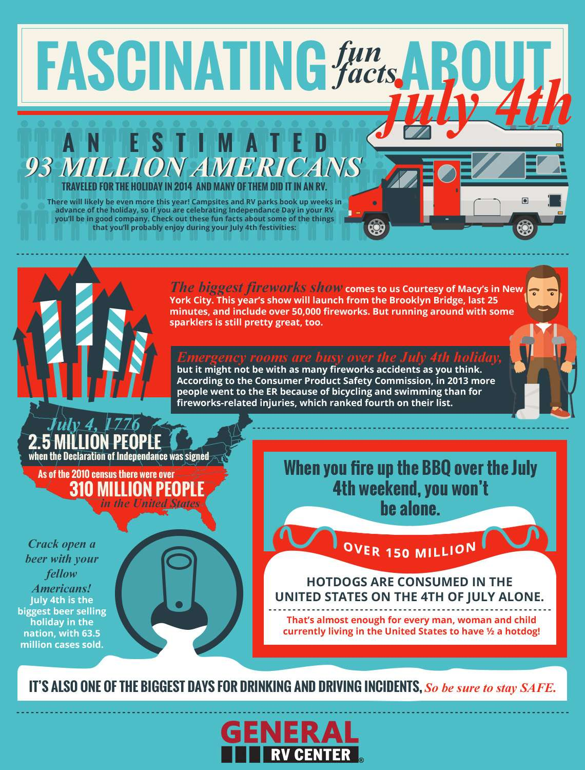Fun Facts About 4th Of July You May Not Know Welcome To
