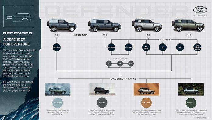 Le Nouveau Defender Car of the year Le Prix de design !