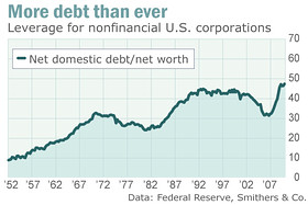 Ratio of debt to net work for US corporations <font size=-2>(Source: Market Watch)</font>